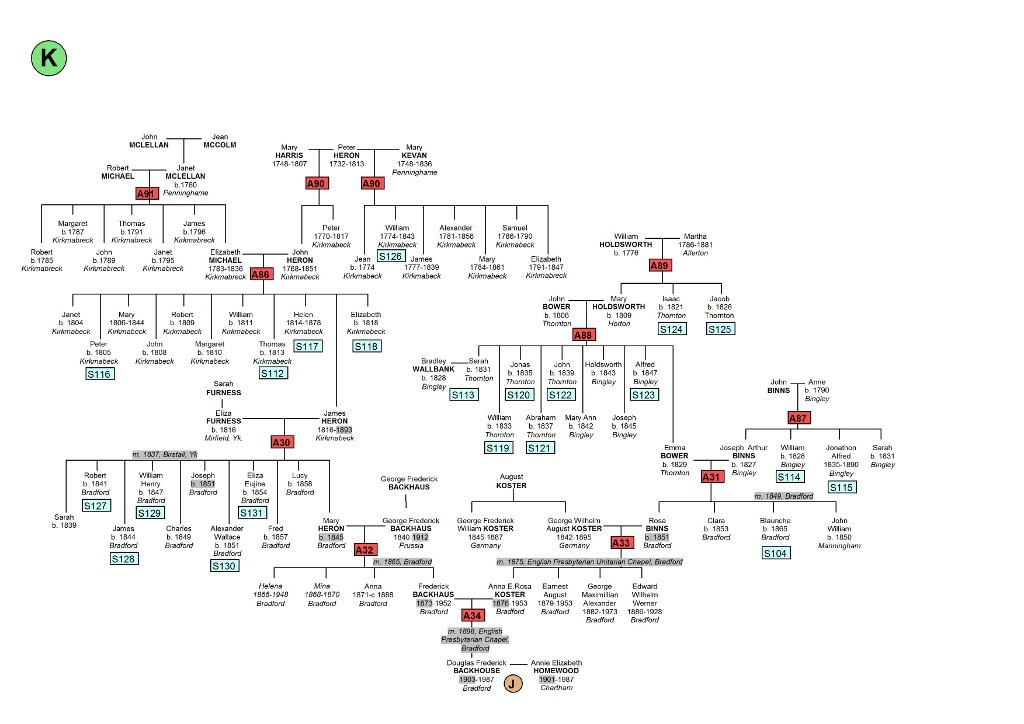 Click here for family tree in pdf format